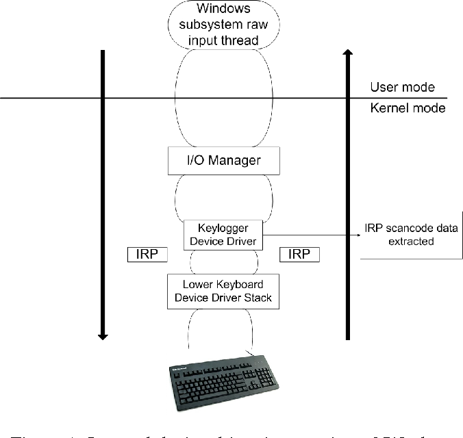 Keyloggers in cybersecurity education semantic scholar figure 1 ccuart Images