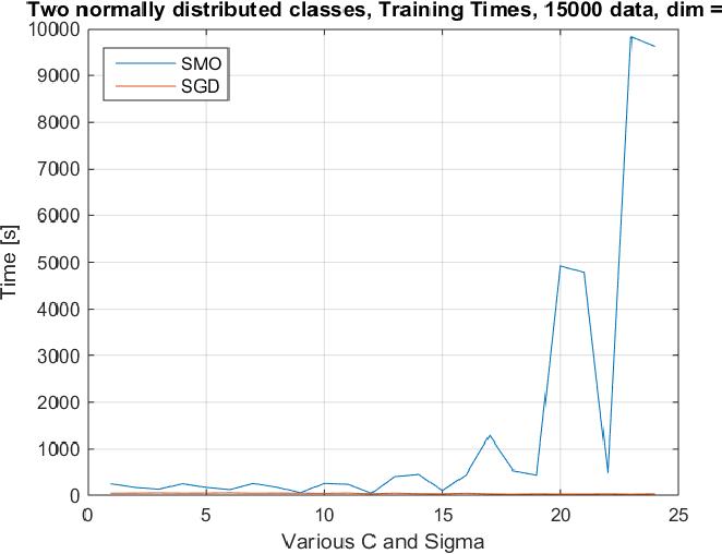 Fast online algorithms for Support Vector Machines - Semantic Scholar