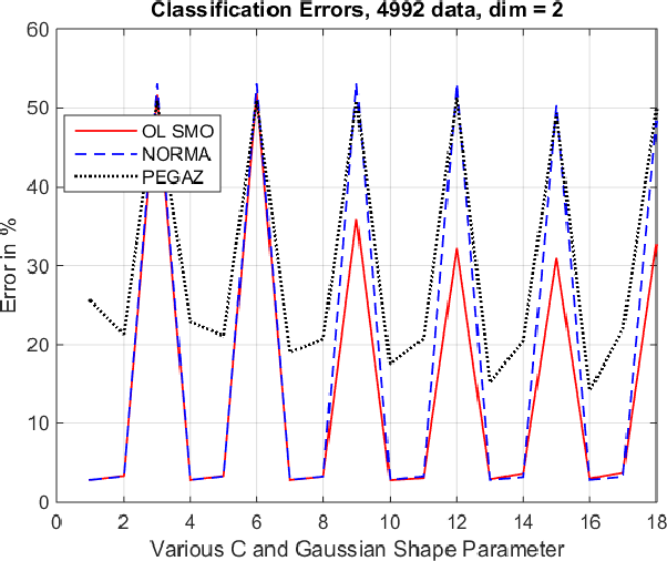 Fast online algorithms for Support Vector Machines