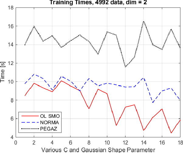 Fast online algorithms for Support Vector Machines - Semantic Scholar