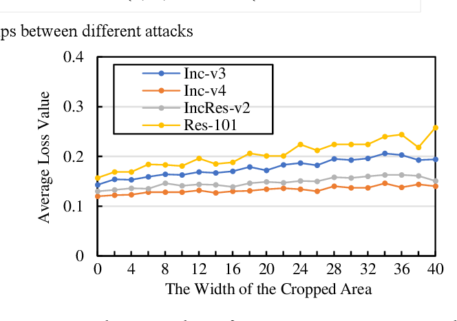 Figure 2 for Adversarial example generation with AdaBelief Optimizer and Crop Invariance