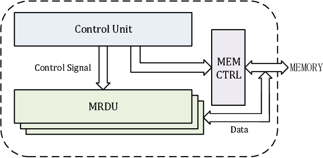 A Unified Reconfigurable Datapath for 5G Compatible LDPC Decoding