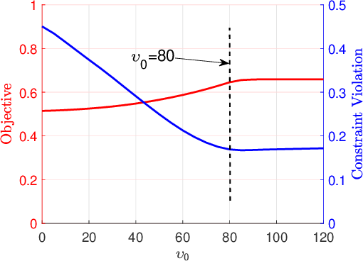 Figure 1 for Conservative Stochastic Optimization with Expectation Constraints