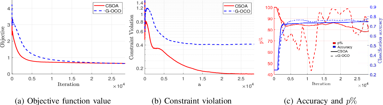 Figure 2 for Conservative Stochastic Optimization with Expectation Constraints