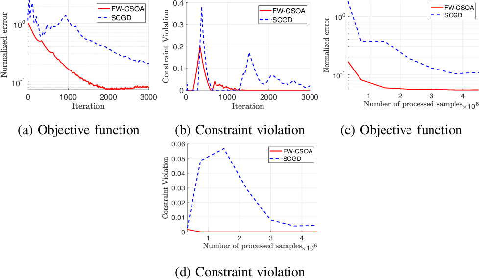 Figure 3 for Conservative Stochastic Optimization with Expectation Constraints