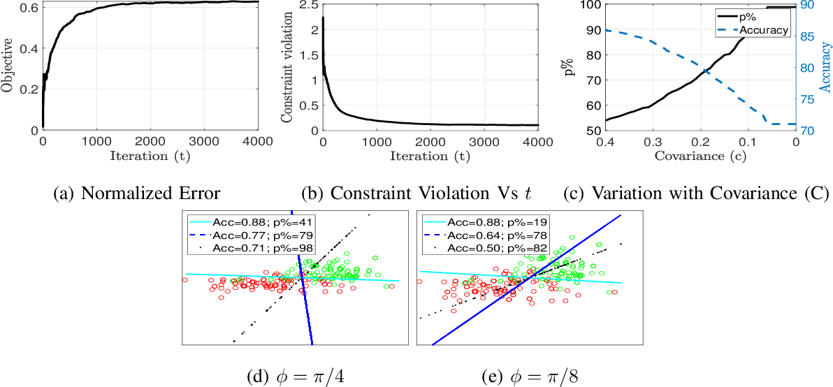Figure 4 for Conservative Stochastic Optimization with Expectation Constraints
