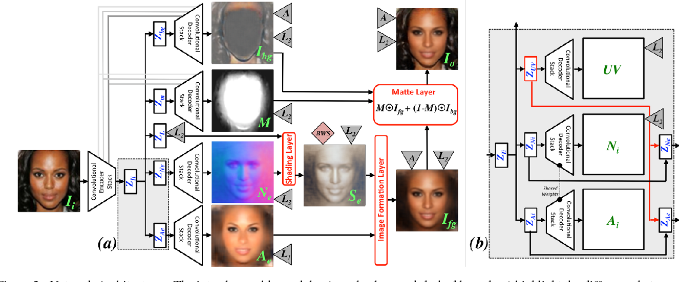 Figure 2 for Neural Face Editing with Intrinsic Image Disentangling