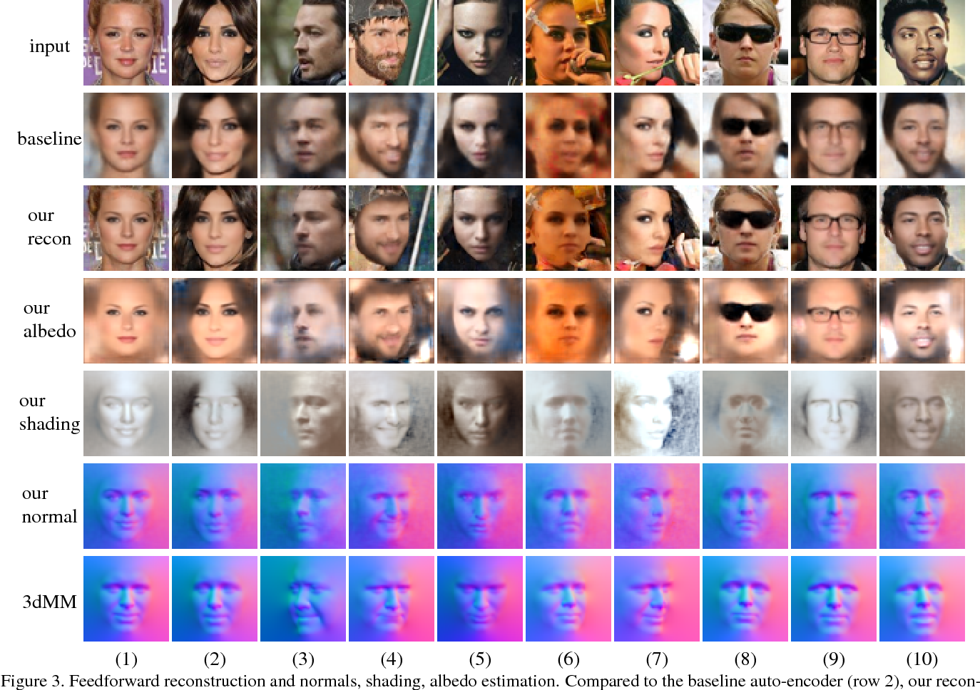 Figure 3 for Neural Face Editing with Intrinsic Image Disentangling