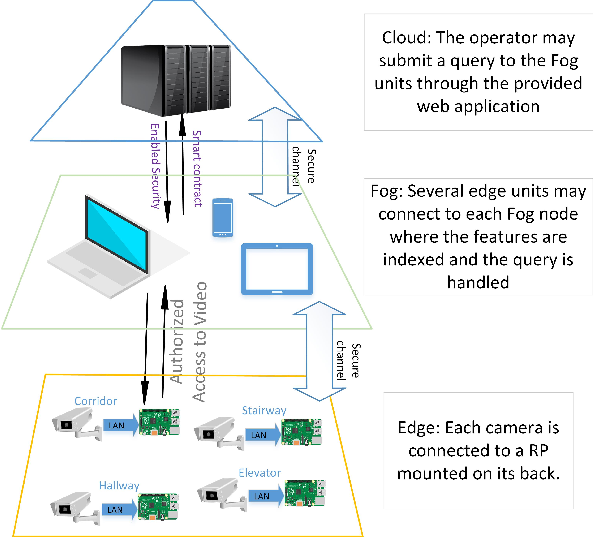 Figure 1 for I-ViSE: Interactive Video Surveillance as an Edge Service using Unsupervised Feature Queries