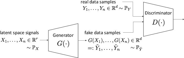 Figure 1 for Wasserstein GAN Can Perform PCA