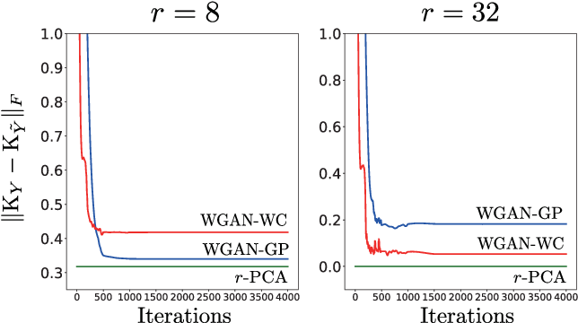 Figure 2 for Wasserstein GAN Can Perform PCA