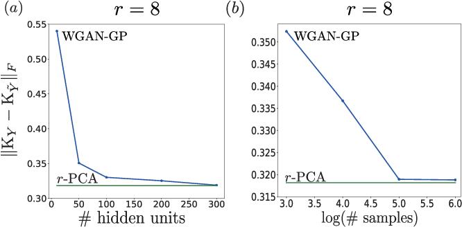Figure 3 for Wasserstein GAN Can Perform PCA