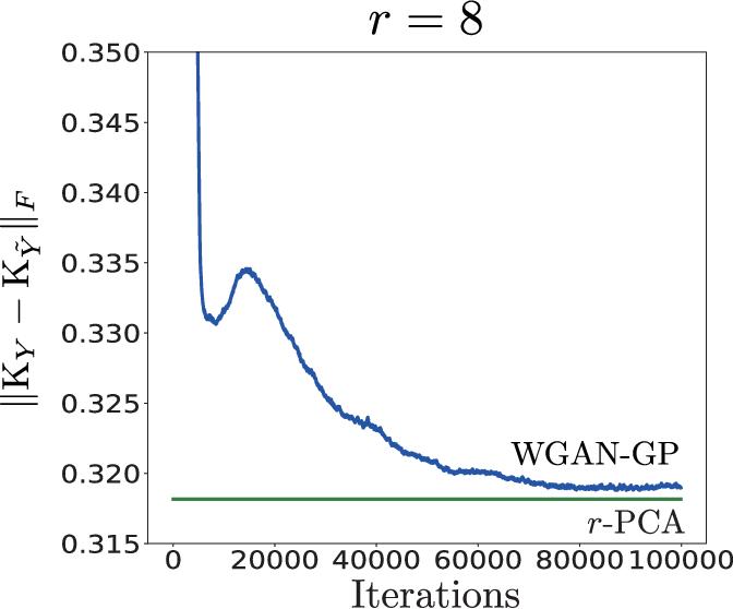 Figure 4 for Wasserstein GAN Can Perform PCA