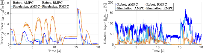 Figure 4 for Safe and Fast Tracking Control on a Robot Manipulator: Robust MPC and Neural Network Control