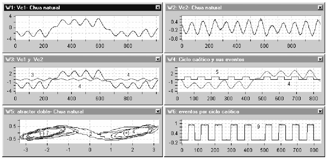"""Figure 6. Relationship of waveforms (W3) and their phase plane (W5), and their events or """"turns"""" at the"""