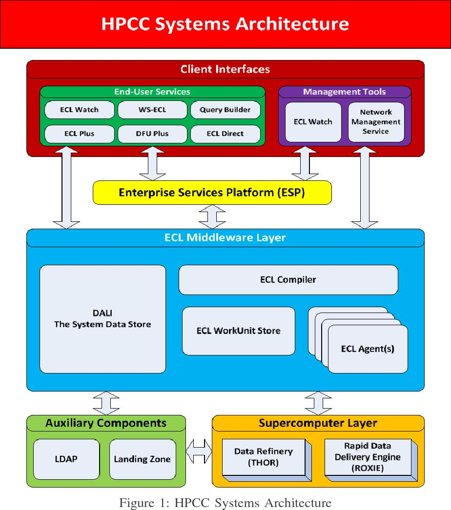 Figure 1 from ECL-watch: A big data application performance tuning