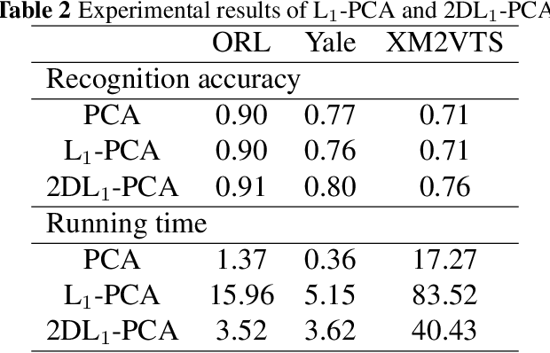 Figure 4 for 2DR1-PCA and 2DL1-PCA: two variant 2DPCA algorithms based on none L2 norm