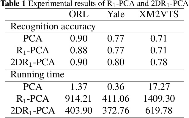 Figure 1 for 2DR1-PCA and 2DL1-PCA: two variant 2DPCA algorithms based on none L2 norm