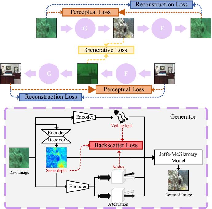 Figure 2 for HybrUR: A Hybrid Physical-Neural Solution for Unsupervised Underwater Image Restoration