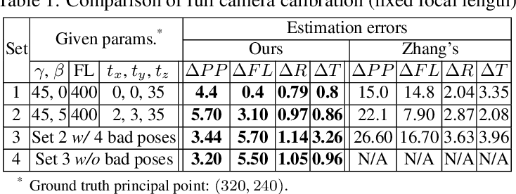 Figure 2 for A New Technique of Camera Calibration: A Geometric Approach Based on Principal Lines