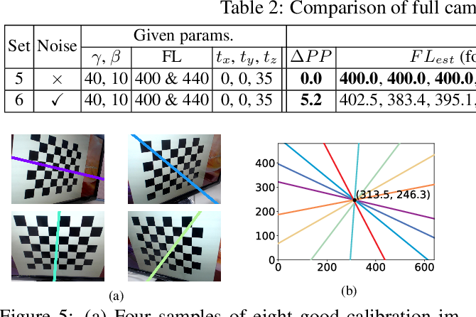 Figure 4 for A New Technique of Camera Calibration: A Geometric Approach Based on Principal Lines