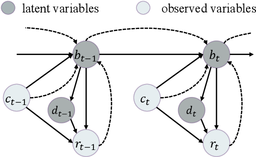 Figure 3 for A Probabilistic End-To-End Task-Oriented Dialog Model with Latent Belief States towards Semi-Supervised Learning