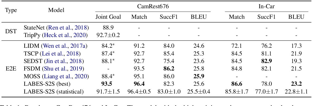 Figure 2 for A Probabilistic End-To-End Task-Oriented Dialog Model with Latent Belief States towards Semi-Supervised Learning