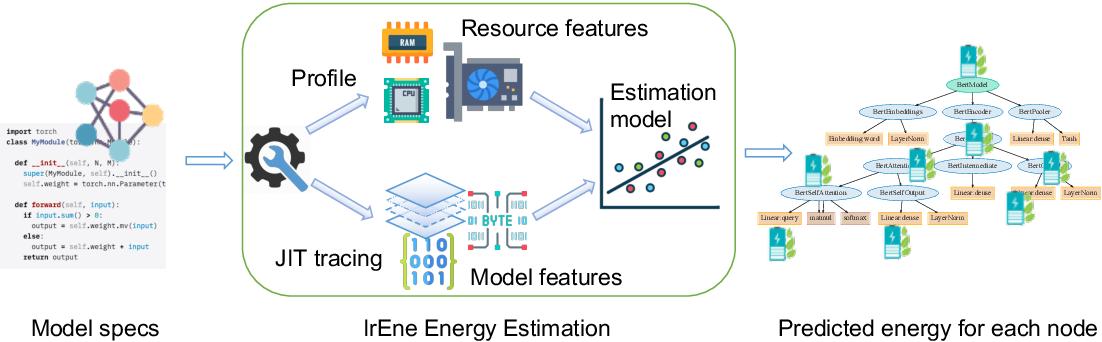 Figure 3 for IrEne: Interpretable Energy Prediction for Transformers