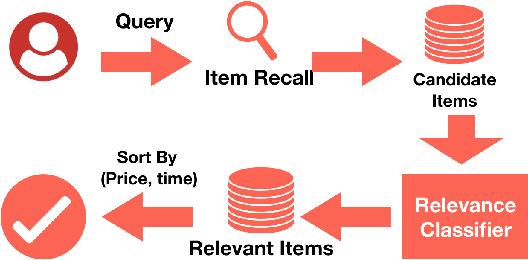 Figure 1 for Fine-tune BERT for E-commerce Non-Default Search Ranking