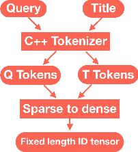 Figure 4 for Fine-tune BERT for E-commerce Non-Default Search Ranking