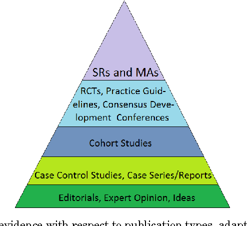 Figure 1 for Automated text summarisation and evidence-based medicine: A survey of two domains