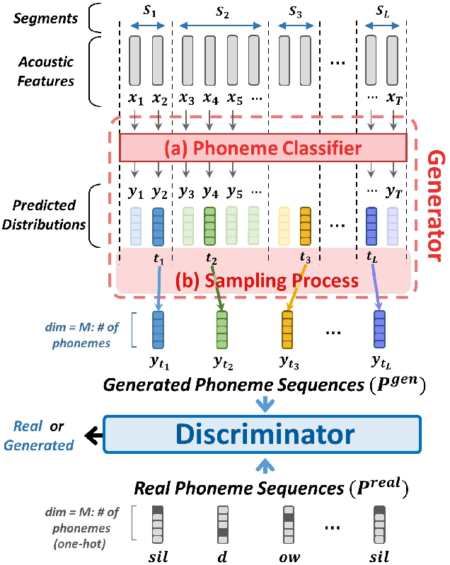 Figure 1 for Completely Unsupervised Phoneme Recognition By A Generative Adversarial Network Harmonized With Iteratively Refined Hidden Markov Models