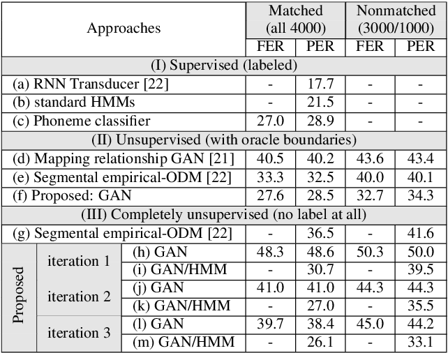 Figure 2 for Completely Unsupervised Phoneme Recognition By A Generative Adversarial Network Harmonized With Iteratively Refined Hidden Markov Models