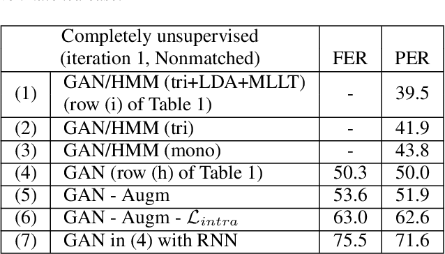 Figure 4 for Completely Unsupervised Phoneme Recognition By A Generative Adversarial Network Harmonized With Iteratively Refined Hidden Markov Models