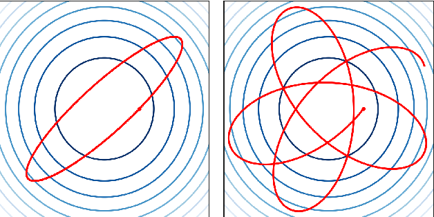 Figure 1 for Magnetic Hamiltonian Monte Carlo