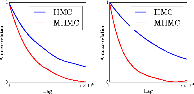Figure 4 for Magnetic Hamiltonian Monte Carlo