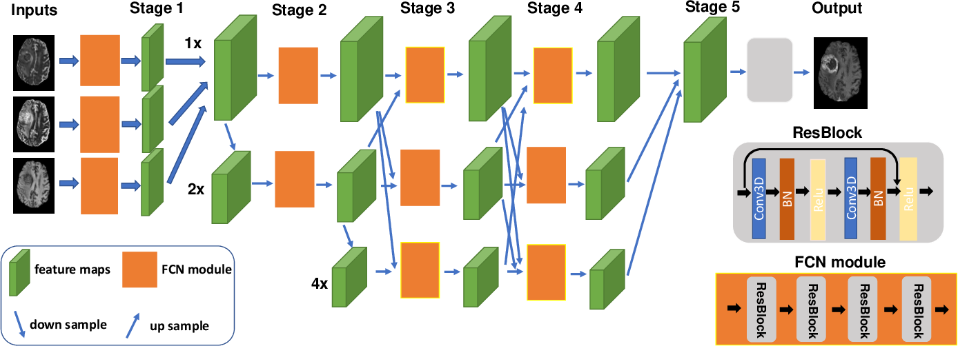 Figure 2 for Synthesizing MR Image Contrast Enhancement Using 3D High-resolution ConvNets