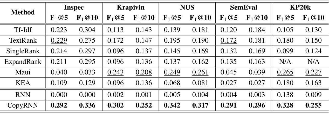 Figure 3 for Deep Keyphrase Generation