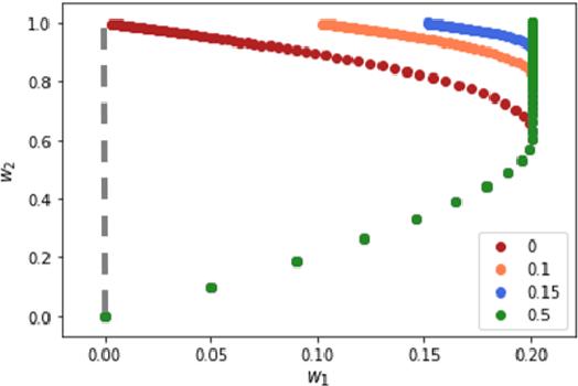 Figure 1 for Can Implicit Bias Explain Generalization? Stochastic Convex Optimization as a Case Study