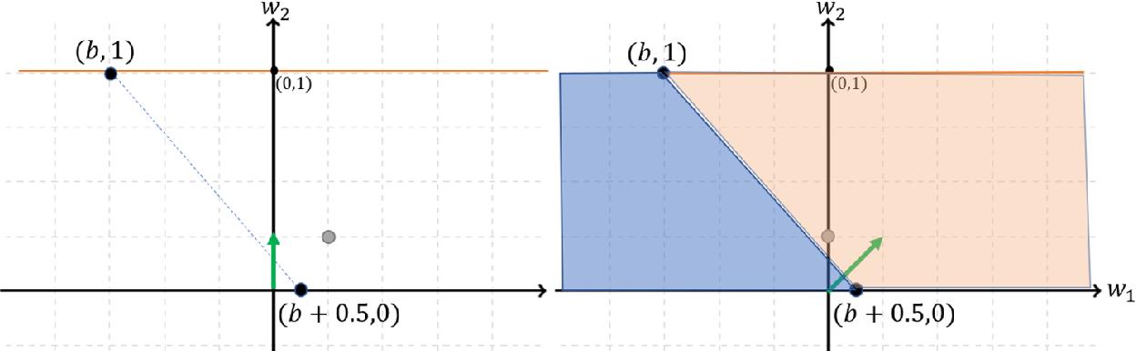 Figure 2 for Can Implicit Bias Explain Generalization? Stochastic Convex Optimization as a Case Study