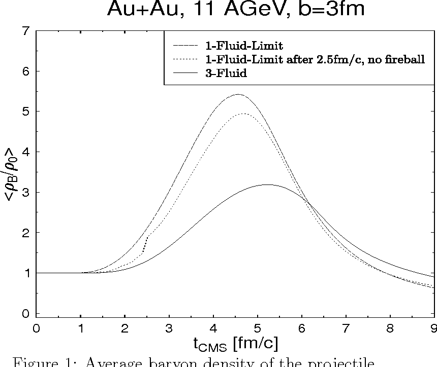 Figure 1: Average baryon density of the projectile.