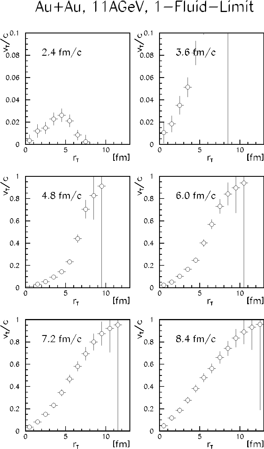 Figure 2: The evolution of the transverse velocity profile in the one-fluid limit (b=0 fm).