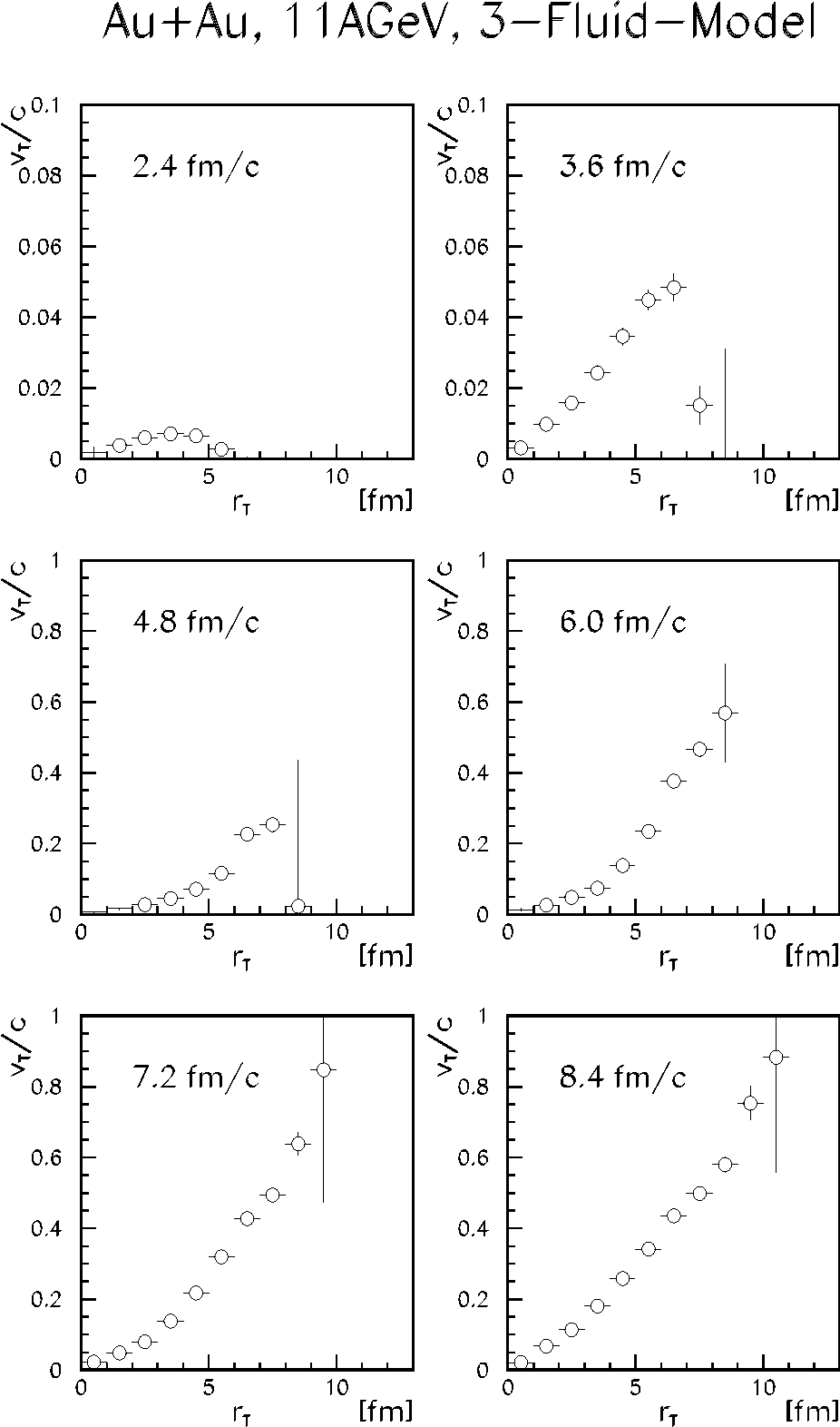 Figure 3: The evolution of the transverse velocity profile in the three-fluid model (b=0 fm).