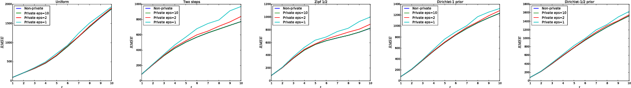 Figure 3 for INSPECTRE: Privately Estimating the Unseen