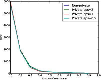 Figure 4 for INSPECTRE: Privately Estimating the Unseen