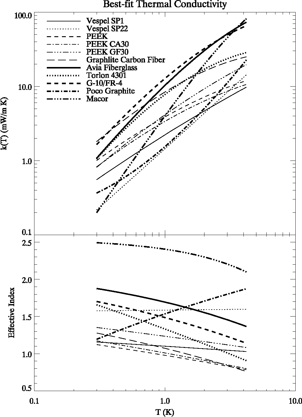 Thermal Conductivity of Thermally-Isolating Polymeric and Composite