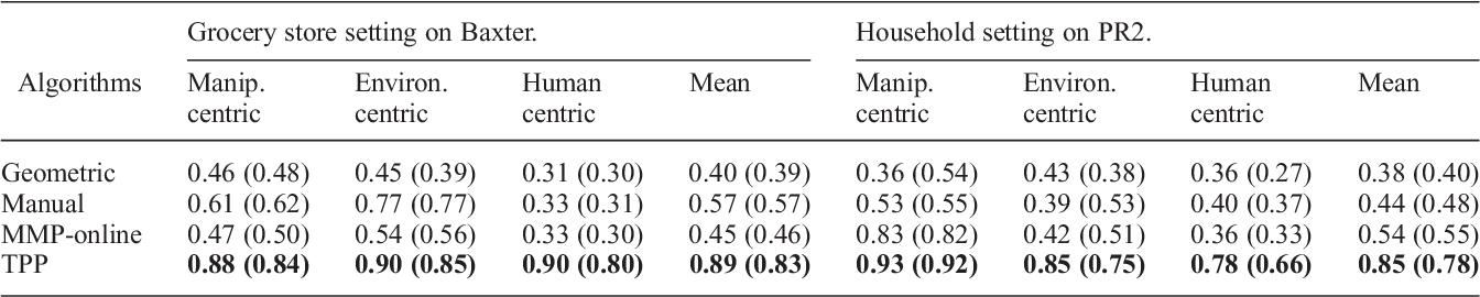 Figure 2 for Learning Preferences for Manipulation Tasks from Online Coactive Feedback