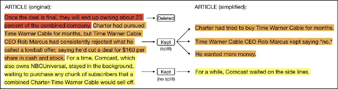 Figure 1 for Discourse Level Factors for Sentence Deletion in Text Simplification