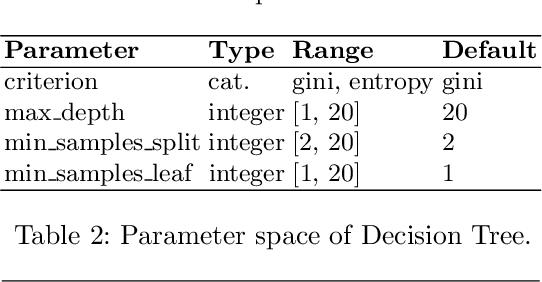 Figure 3 for Hyperboost: Hyperparameter Optimization by Gradient Boosting surrogate models