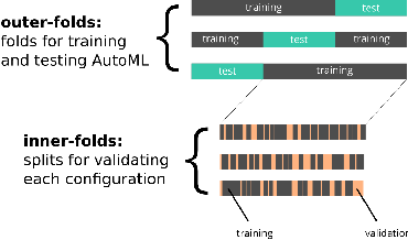 Figure 2 for Hyperboost: Hyperparameter Optimization by Gradient Boosting surrogate models